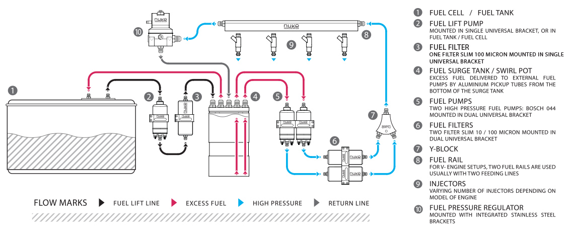 Inline Surge Tank : How does a fuel surge tank work