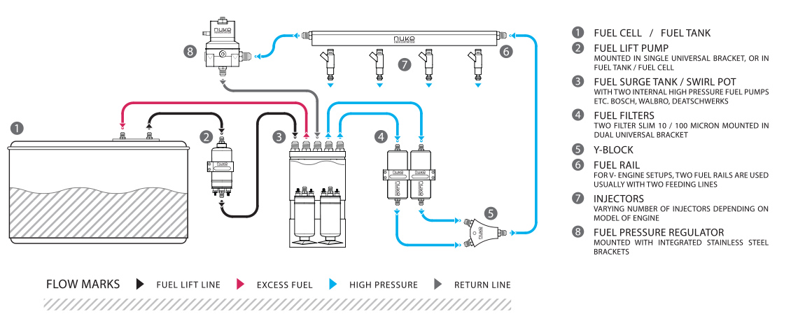 example of how to setup a aftermarket fuel system which includes a fuel  surge tank with internal fuel pumps  take notice of the different coloured  flow