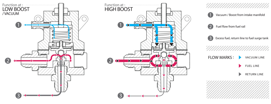 How Does A Fuel Pressure Regulator Work